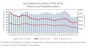The decline of American entrepreneurship — in five charts The Washington Post (1)