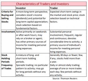 Characteristics of Traders and Investors